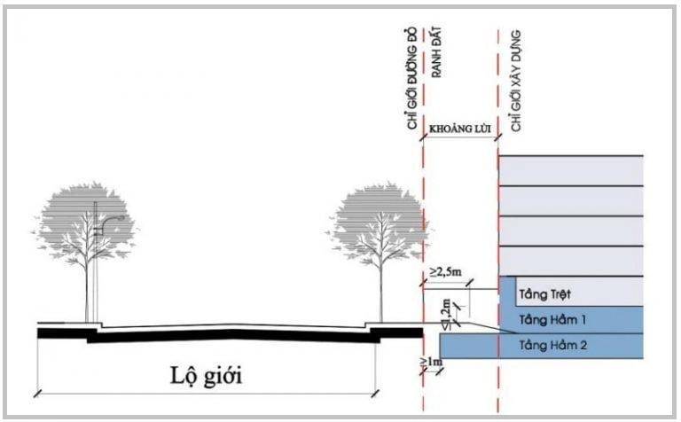 Cần nắm được khái niệm về chỉ giới đường đỏ và chỉ giới xây dựng để hiểu rõ về Lộ giới và xác định Lộ giới