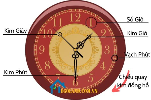 Trung bình cứ 1 ngày sẽ có 24h, tính ra một năm sẽ có khoảng 8760h trôi qua
