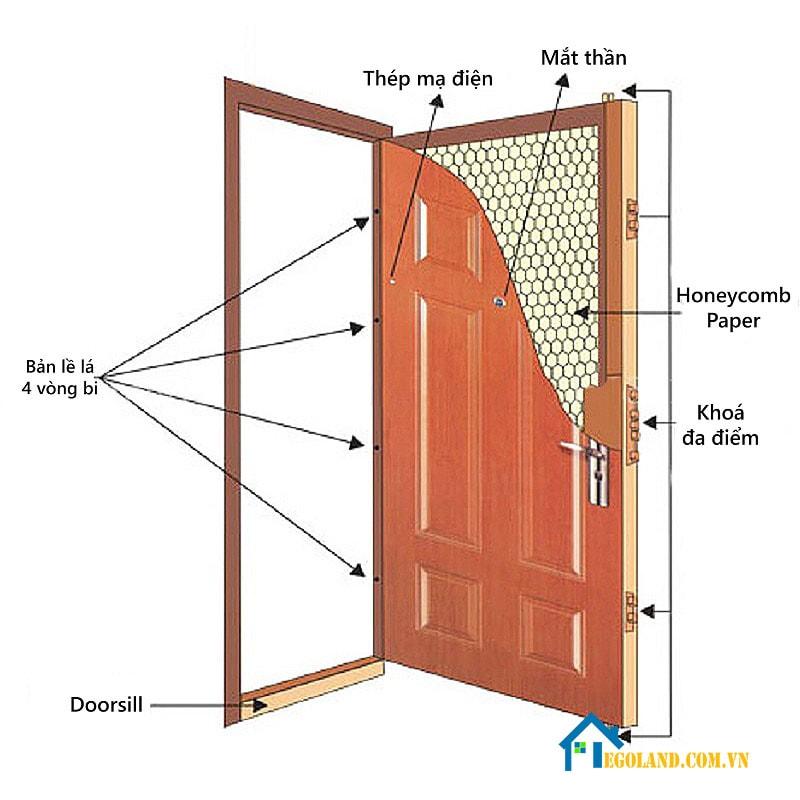 Lưu ý khi lắp cửa chống cháy
