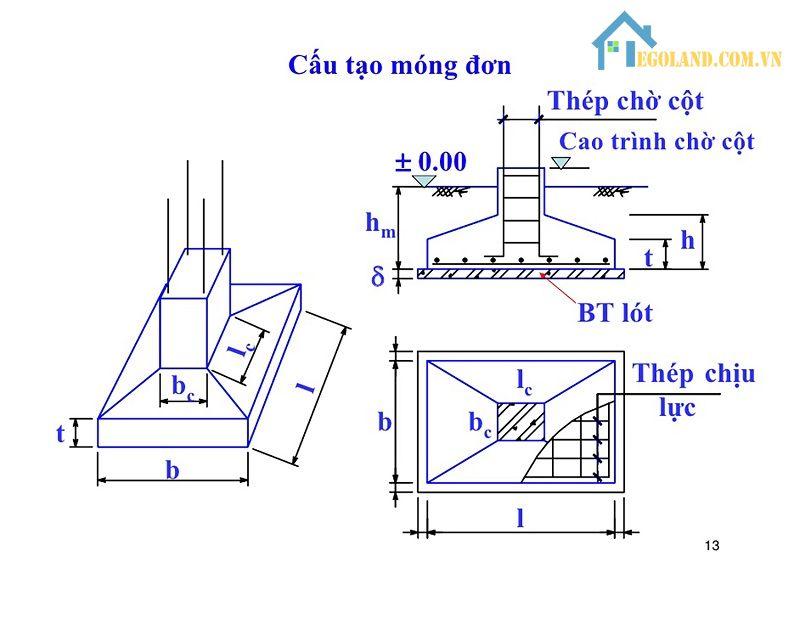 Phần cấu tạo của móng cốc khá đơn giản