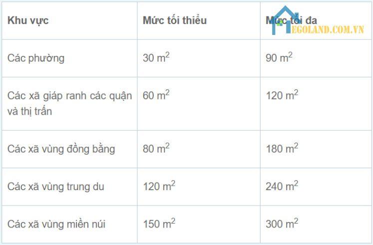 Quy định hạn mức giao đất thổ cư tối đa ở Hà Nội