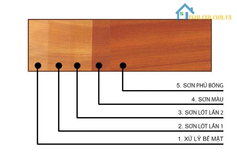 Sơn Polyurethane được thực hiện sơn 3 lớp để bảo vệ bề mặt và tăng thẩm mỹ