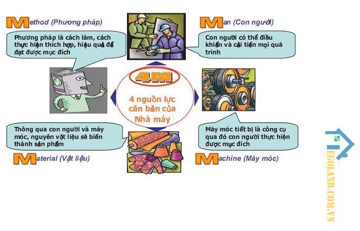 4M là gì? 4M gồm các yếu tố cơ bản gì?