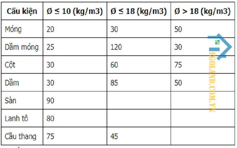 Bảng ước lượng về tỷ lệ thép xuất hiện trong 1m3 bê tông