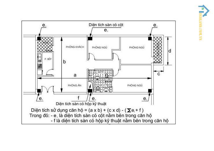 Diện tích phần sân sẽ được tính bằng phương pháp dành cho sân có móng và sân không móng