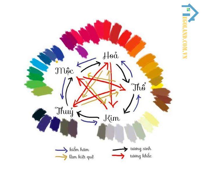 Gia chủ thuộc hành Mộc cũng tránh chọn những màu sắc thuộc mệnh Kim, mệnh Thổ để sơn nhà