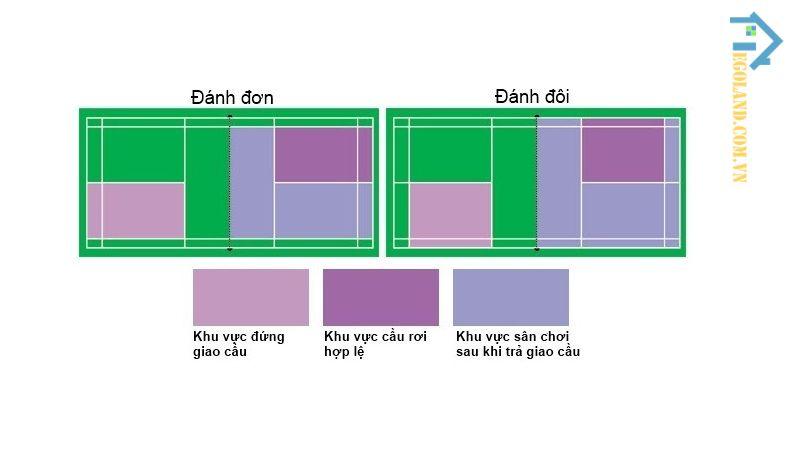 Sơ đồ của một sân cầu lông đánh đơn và sân cầu lông đánh đôi tiêu chuẩn