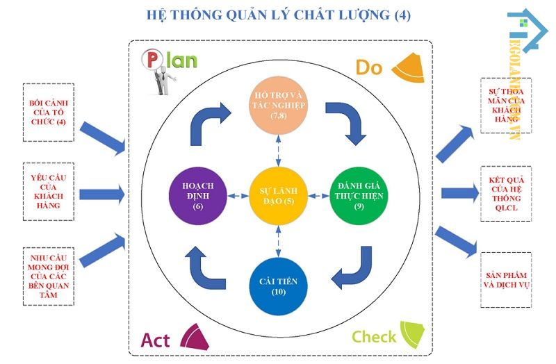sơ đồ quản lý chất lượng công trình