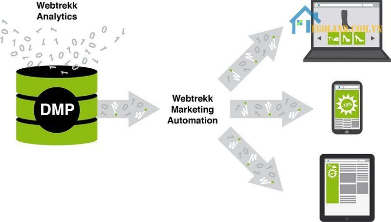 DMP giúp người dùng thu thập dữ liệu của khách hàng
