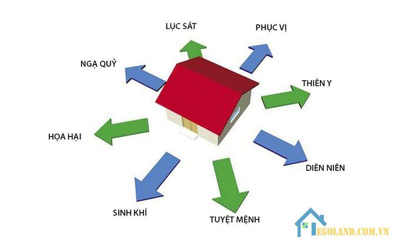 Lưu ý khi mua nhà, xây nhà hướng phục vị