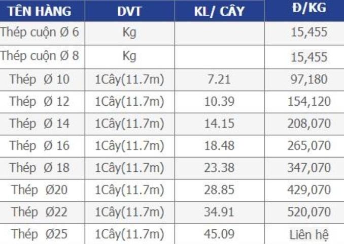 Bảng giá mới nhất của thép VAS