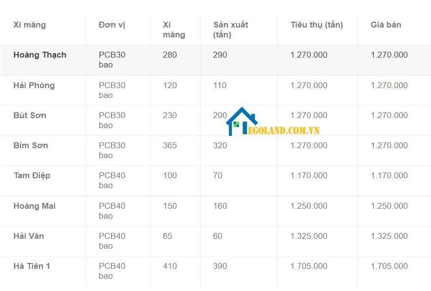 Bảng giá xi măng của các nhà máy cập nhật theo tấn