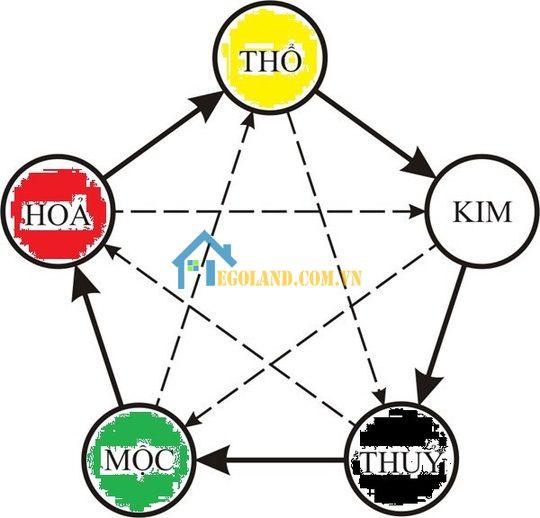 5 nguyên tố trong ngũ hành tương sinh