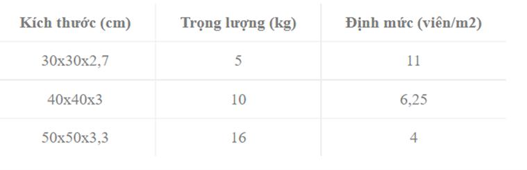 Thông tin về kích thước, trọng lượng của gạch Terrazzo tại công ty Phú Thành