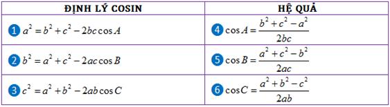 Định lý Cosin và hệ quả của nó