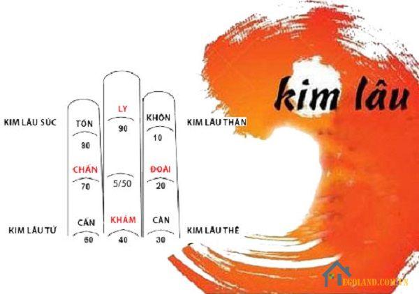 Có 4 dạng tuổi Kim Lâu