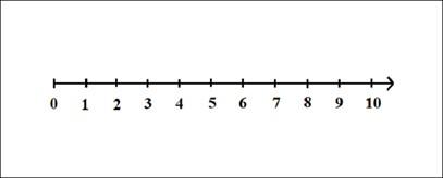 Trục biểu diễn dãy số tự nhiên