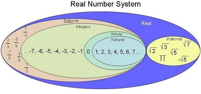 Hệ thống tập hợp số thực R