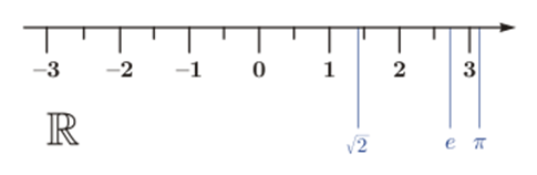 Biểu diễn tập hợp số thực R trên trục số