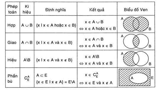 Một số kí hiệu gắn liền với bài tập về tập hợp số